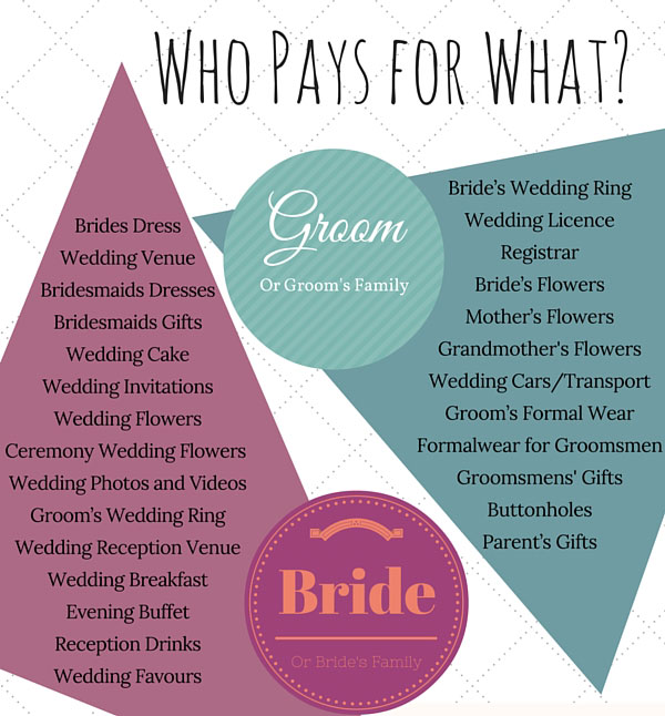 who pays for the wedding cake how to budget for your wedding with free budget planner 27445